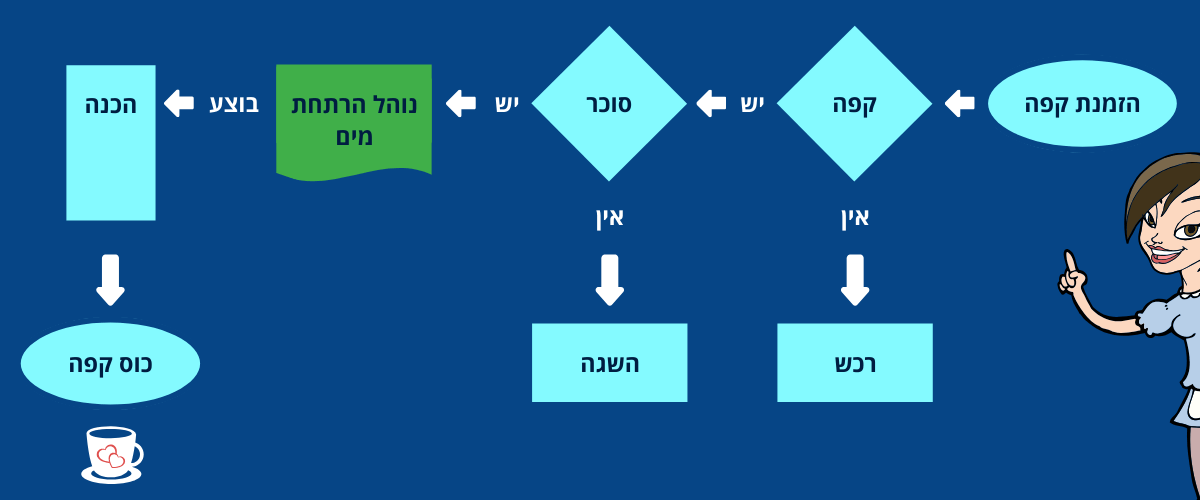 diagram with procedures