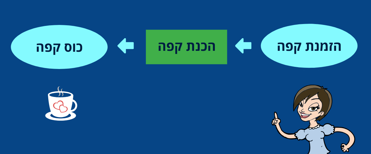 process in making diagram