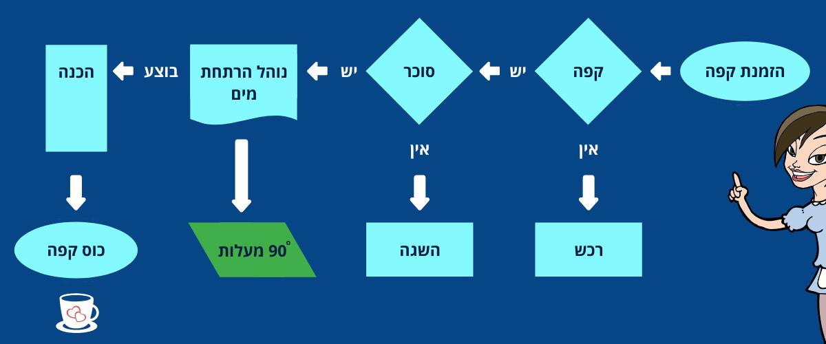 workflow diagram 90 degrees