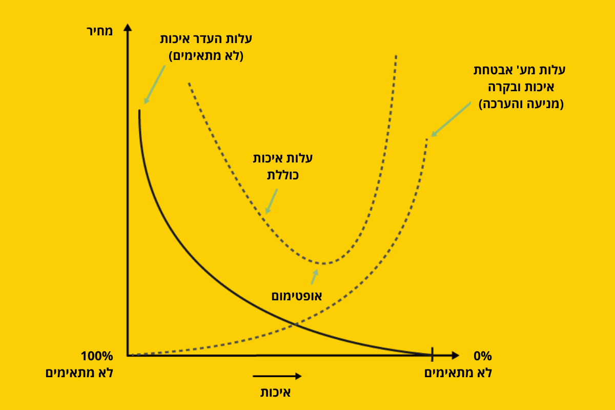 quality cost graph