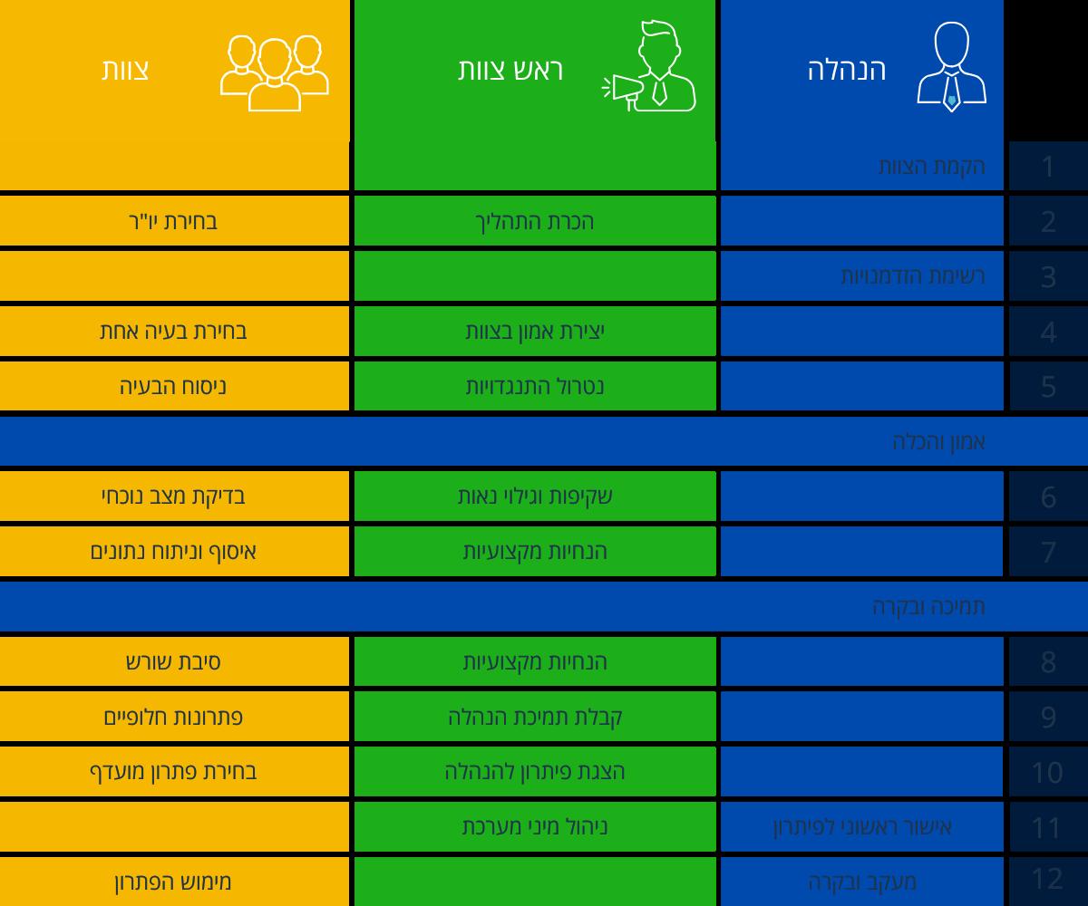 צוות שיפור - מסלול פעילות