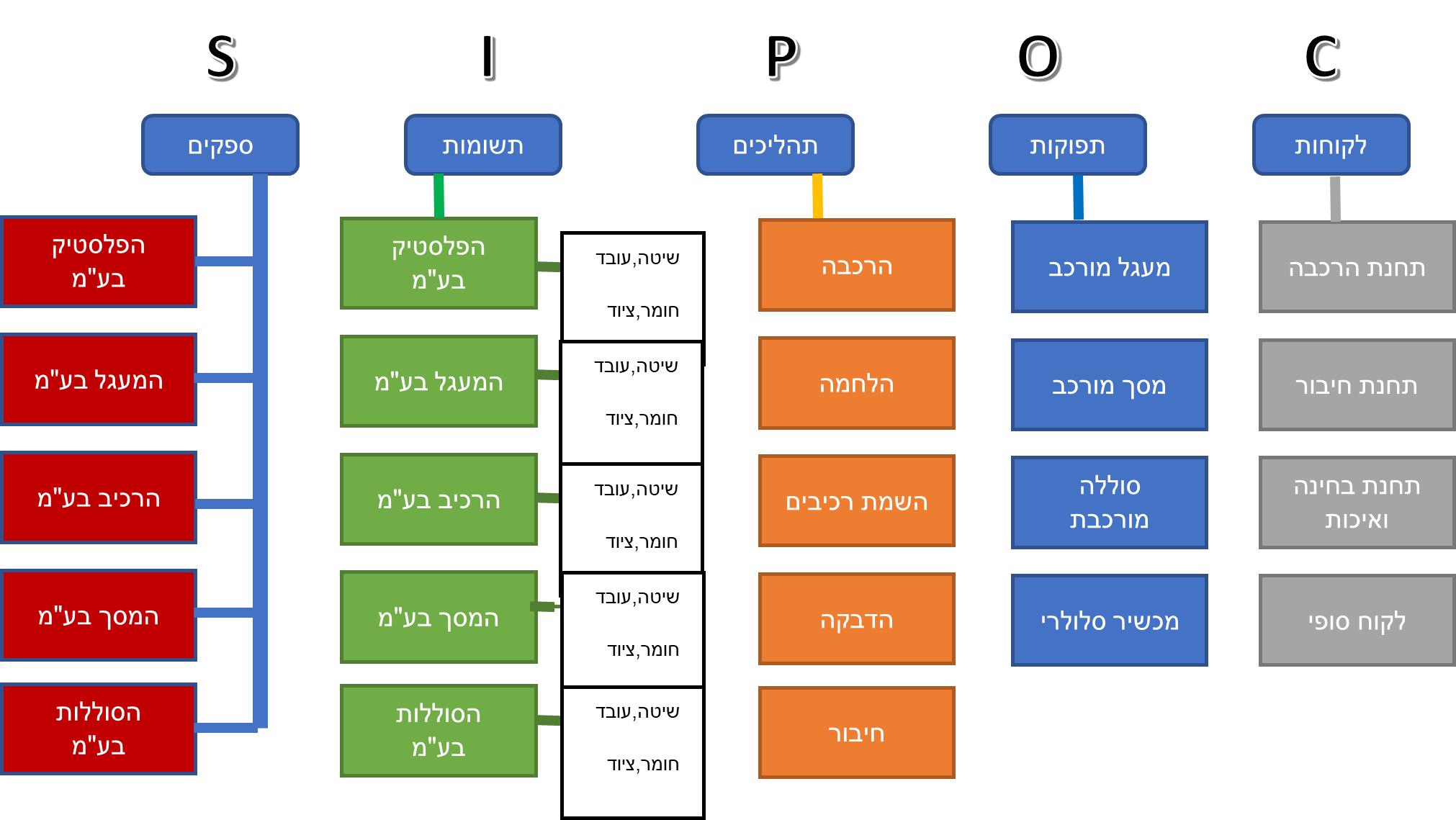 SIPOC Diagram 5